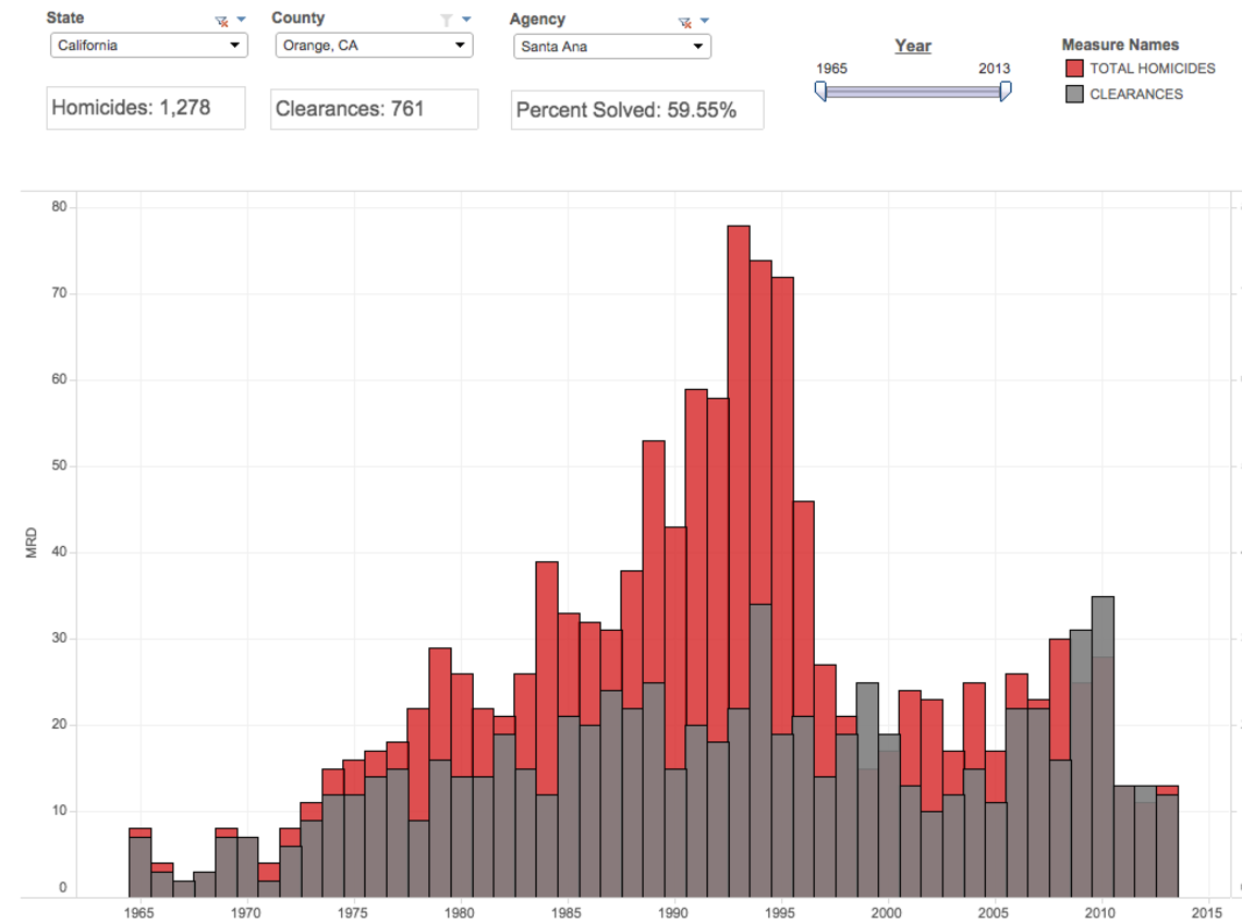 Homicides and case clearances for Santa Ana, Calif., 1965-2013