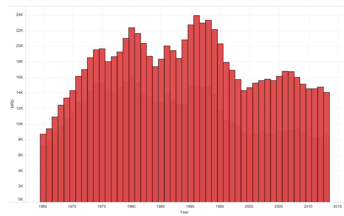 U.S. homicides by year, 1965-2013.