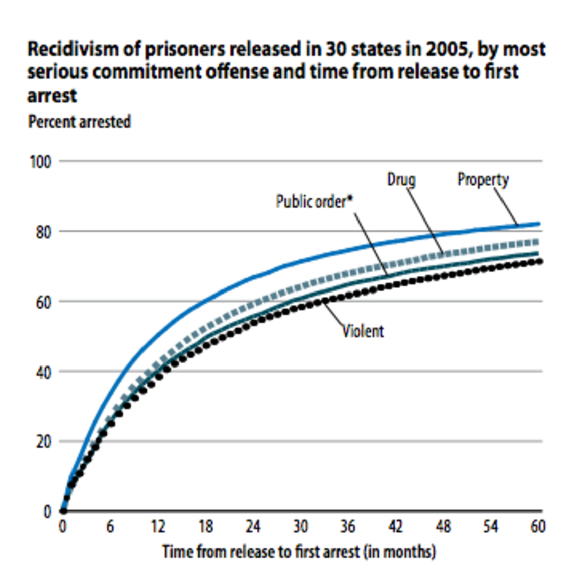 prison ineffectiveness A recent report by the brennan center for justice at nyu school of law provides additional empirical evidence for incarceration's ineffectiveness at today's unprecedented levels crime across the united states has steadily declined over the last two decades.