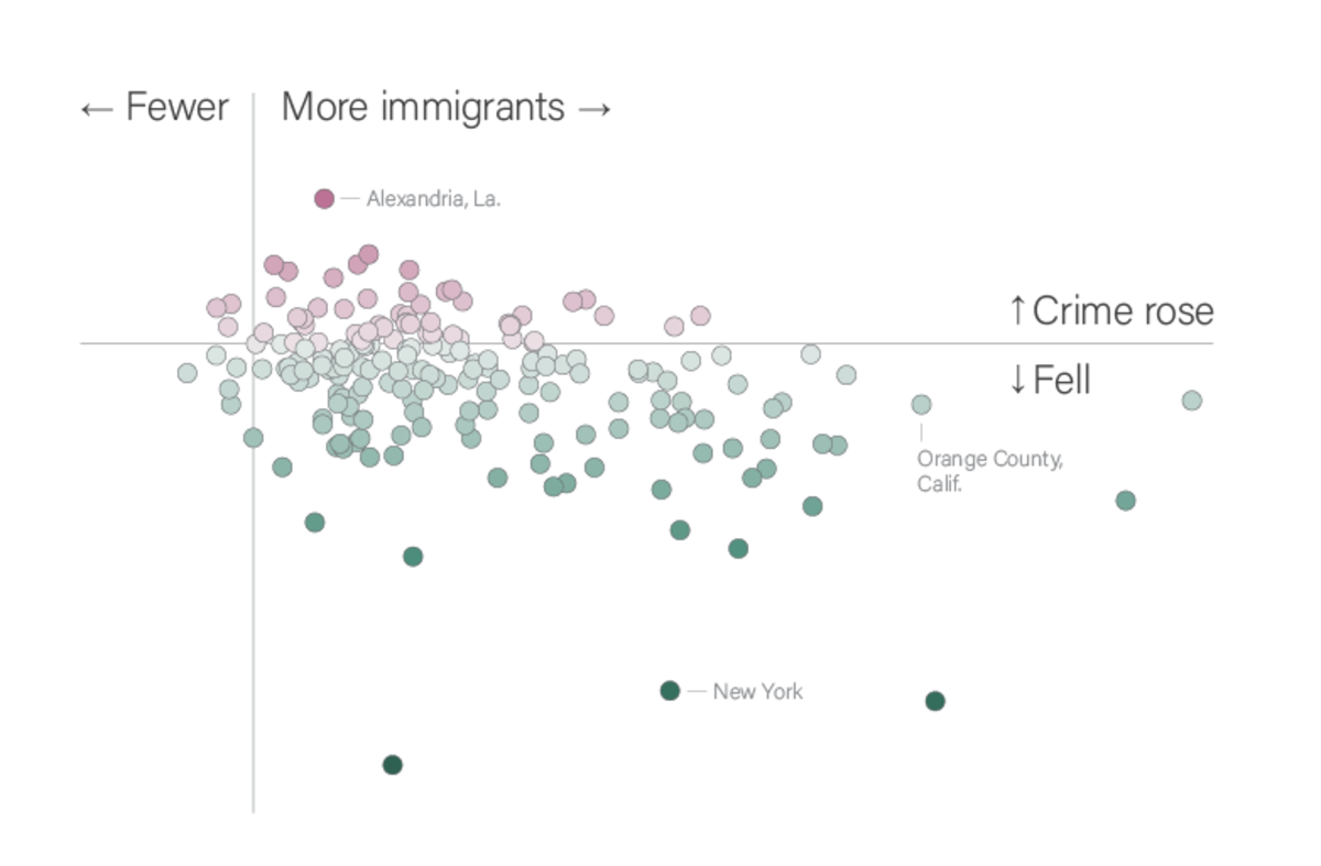 Do immigrants lead to crime? A recent study says no  | The