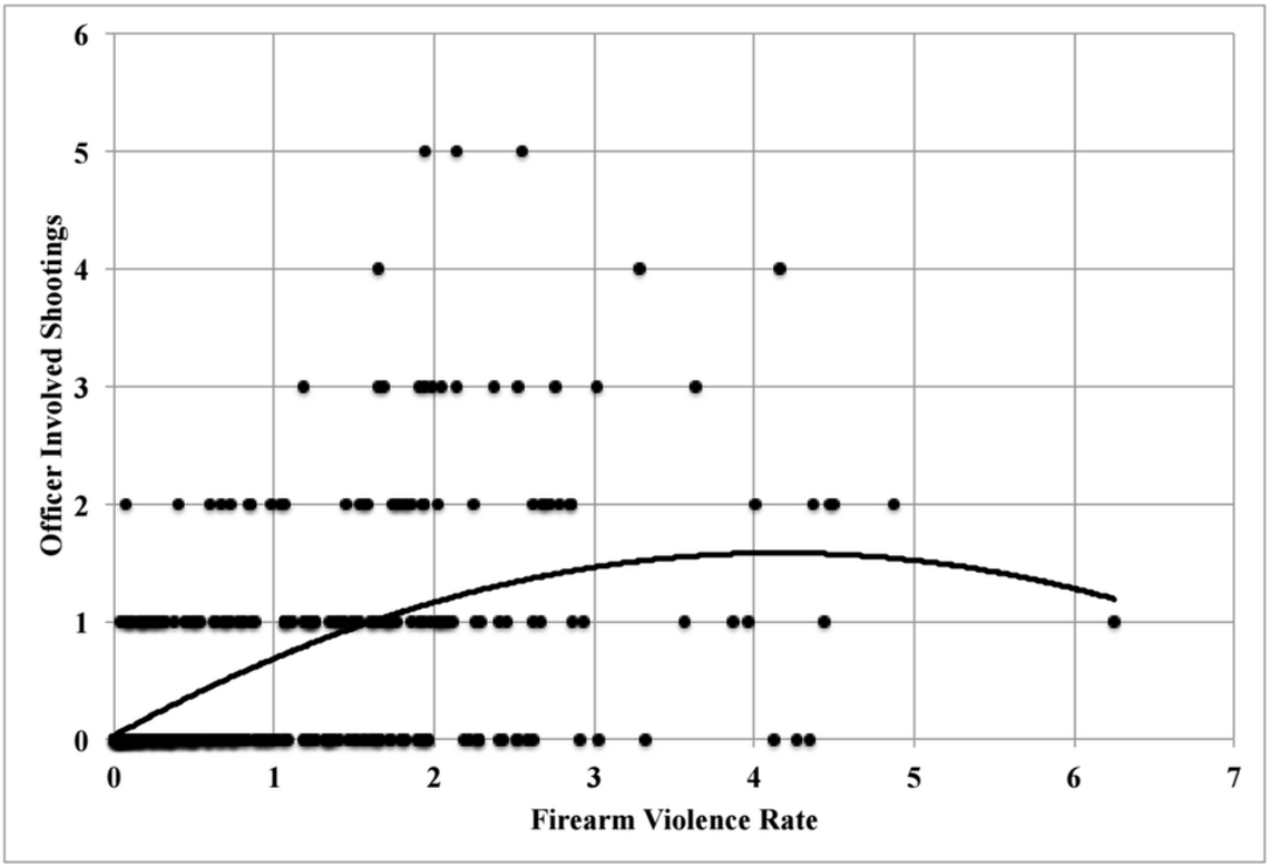 Scatterplot of Officer-Involved Shootings by Firearm Violence Rate Across St. Louis Block Groups.